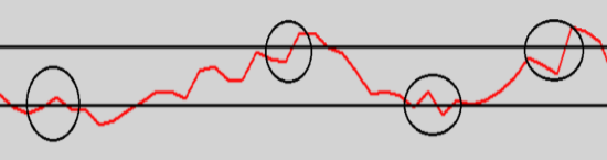 RSI Indikator Signale