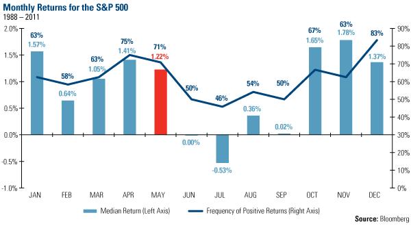 Saisonales Trading des S&P 500