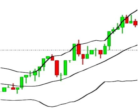 Chartformation von einem Aufwärtstrend