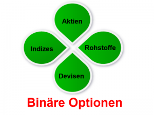 BinäreOptionen