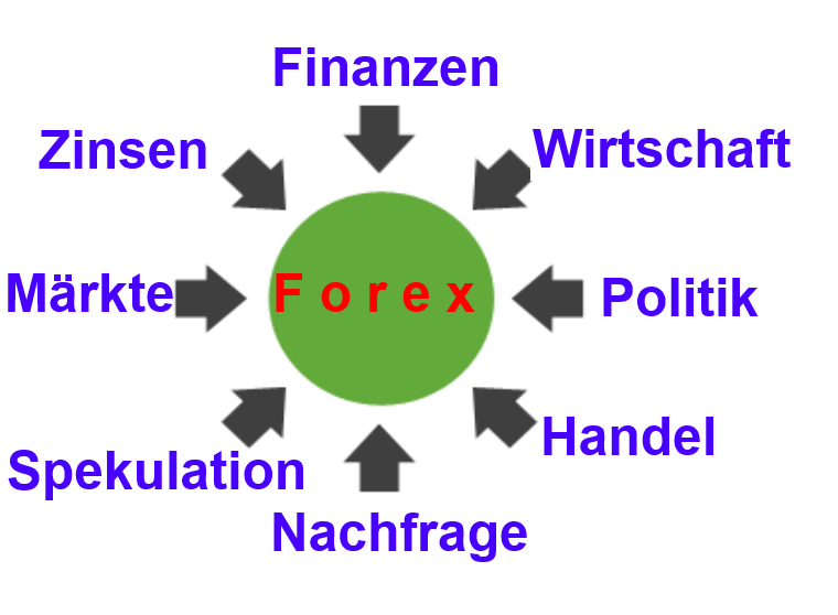 Was ist forex trader