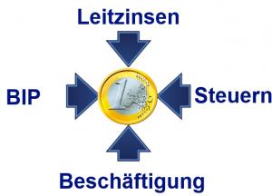 Eurowerte