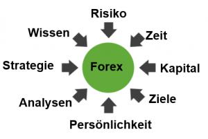 Gedanken Forex