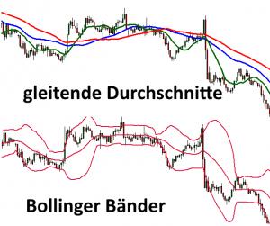 gleitendeund Bollinger