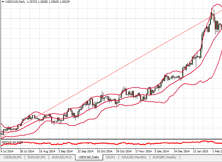 Usb forex trading